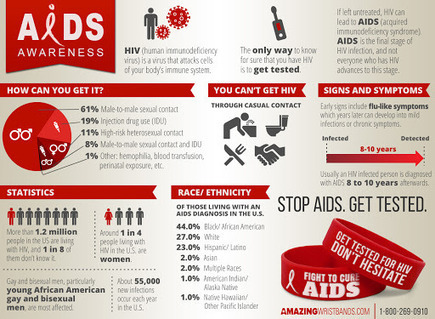 Best Way To Support AIDS Awareness Month | Craze On Wristbands | Scoop.it