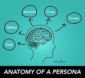 Create Authentic Personas to Drive Compelling Content Strategy | Effective UX Design | Scoop.it