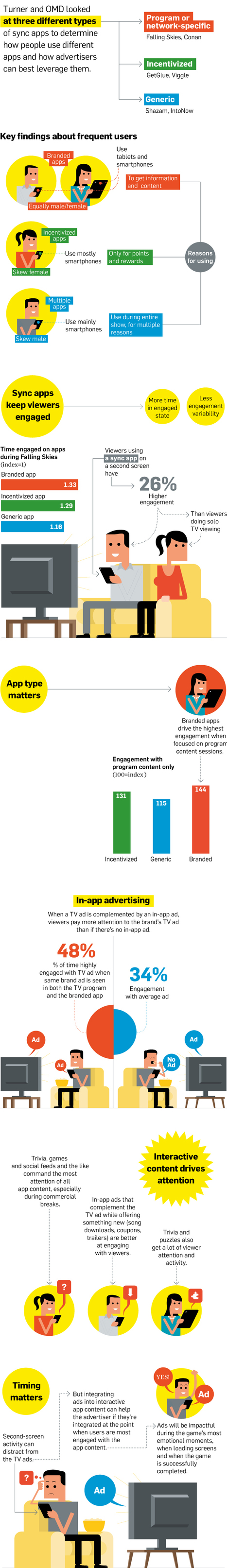 The Type of  Second-Screen Apps That Keep Users Engaged the Most   Radio 2.0 (En & Fr)   Scoop.it