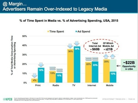 Social Ad Spend Surpasses Television: New Research  | Information Technology & Social Media News | Scoop.it