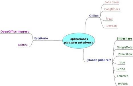 En la nube TIC: Presentaciones Multimedia: cómo y dónde | Tutoriales y guias | Scoop.it