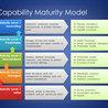 Capability Maturity