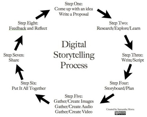 8 Steps To Great Digital Storytelling - Edudemic | Professional Development | Scoop.it