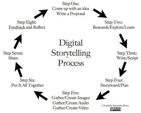 8 Steps To Great Digital Storytelling - Edudemic   Professional Development   Scoop.it