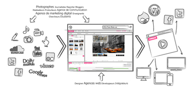 Scénariser vos éléments multimédia (textes, photos, vidéos et boutons) dans l'espace mais aussi dans le temps | | les docs | Scoop.it