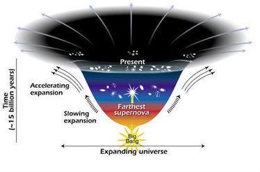L'energia oscura esiste, ecco le prove   Polvere di Stelle   Scoop.it