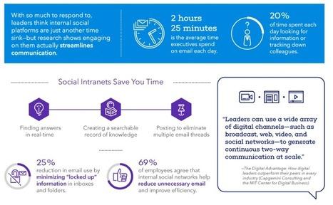 Infographie : Pourquoi mettre en place un réseau social interne ? - Madmagz Com'In | RSE et CNR | Scoop.it