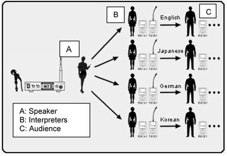 Simultaneous interpretation Singapore | Translation Company | Scoop.it