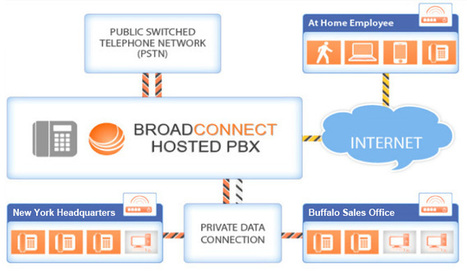 Hosted PBX Service & Cloud PBX Systems for Business – USA | Hosted PBX | Scoop.it