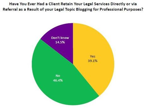 ABA Survey Shows Growth in Lawyers' Social Media Use | Social Selling for Lawyers | Scoop.it