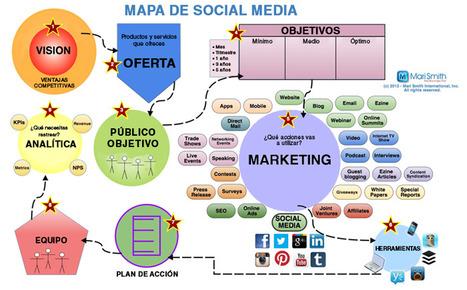 El Mapa del Social Media | cliente misterioso | Scoop.it