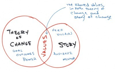 Shared Values: Where Theory of Change meets Storytelling : Bright+3 | Arts Independent | Scoop.it