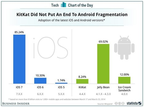 iOS 7 is on 85% of iPhones while Android Kitkat is on 8% of Android Phones | Online Mobile and Videos | Scoop.it