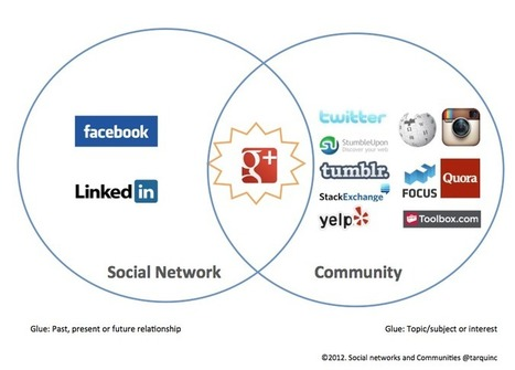 Google+ Blends Social Networking and Community | AtDotCom Social media | Scoop.it
