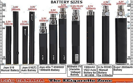 Manual & automatic batteries ecig canada zon | Ecig Canada Zone | Scoop.it