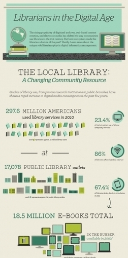 The Role of Librarians In The Digital Age Infographic | Information Literacy and Libraries | Scoop.it