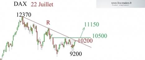DAX : sur un niveau clef à 10200   le trading CAC et DAX  en live sur www.live-traders.fr   Scoop.it