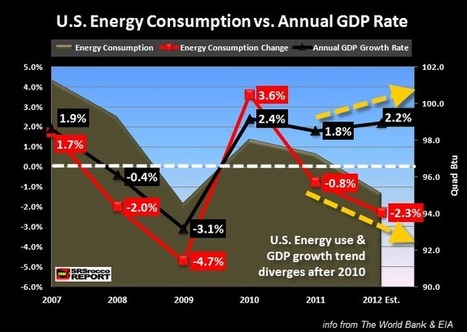 How Falsified U.S. GDP Data will Lead to Much Higher Precious Metal Prices | News You Can Use - NO PINKSLIME | Scoop.it