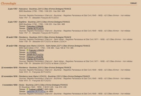 Chronologie : Geneanet VS Heredis Online | D'Arverne et d'Armorique | GenealoNet | Scoop.it