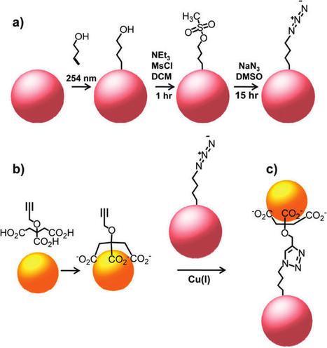 La química en la nanociencia | Los avances de la química | Impacto de la Nanociencia en la Química | Scoop.it