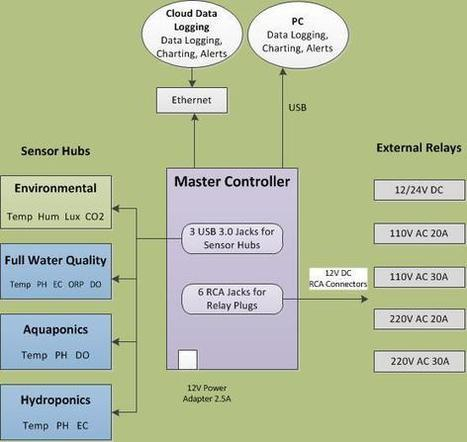 GreenLife - Aquaponic Automation - Green Life Aquaponics | aquaponics | Scoop.it