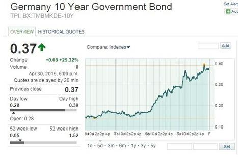 Le plus gros krach obligataire de tous les temps a-t-il commencé ? - EconomieMatin | Assur | Scoop.it
