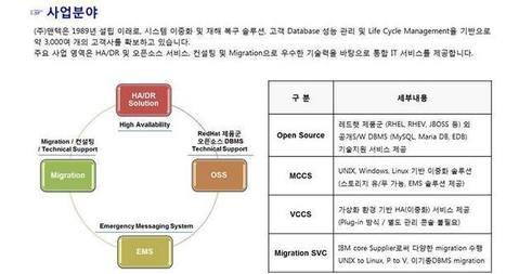 ManTech Oss - 사업분야 Facebook | OpenSource | Scoop.it