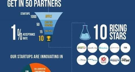 A quoi servent les incubateurs de start-up ? Le cas 50 Partners - Les Échos | start'up | Scoop.it