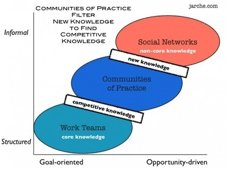 Competitive knowledge   Harold Jarche   Sobre TIC, Aprendizaje y Gestion del Conocimiento   Scoop.it