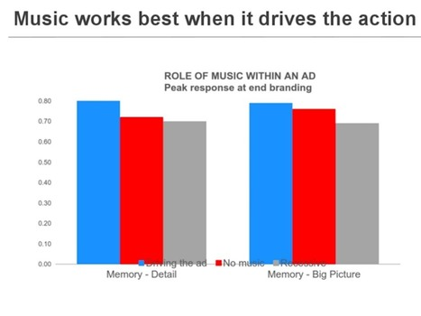 How to make the most memorable TV ad, according to neuroscience | audio branding | Scoop.it