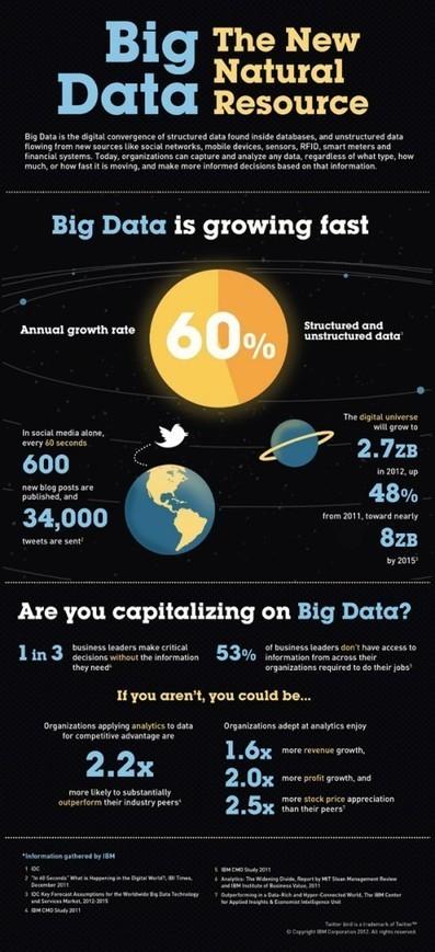 Adobe Tackles Big Data | Analytics | DATAVERSITY | learning about predictive analytics | Scoop.it