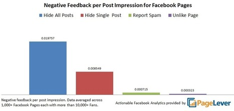 Your Facebook Fans Are Hiding Your Posts At An Alarming Rate   Writing for Social Media   Scoop.it