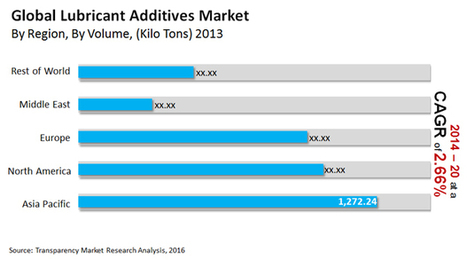 Global Lubricant Additives Market: New Emission Regulations to Push Demand, says TMR | Market Reports | Scoop.it
