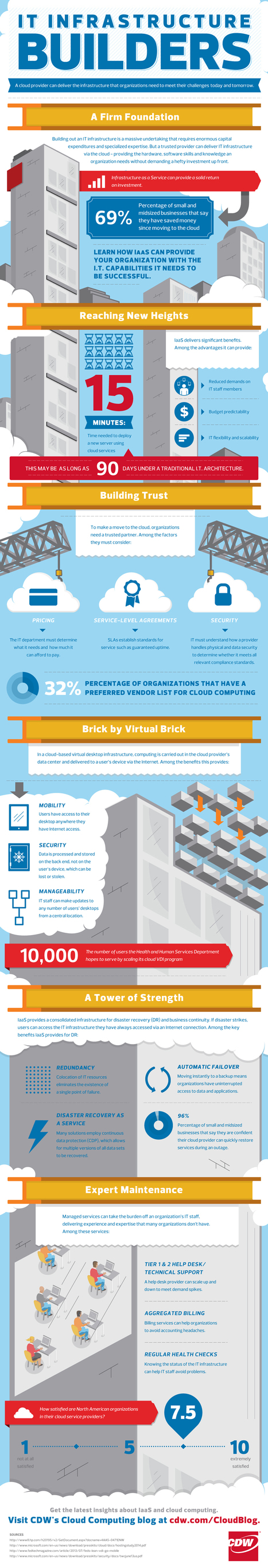 INFOGRAPHIC: Using the Cloud to Build for Success, Savings and Growth | Cloud Central | Scoop.it