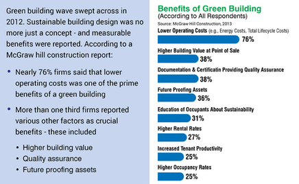 Green Building Sector Set To Create 3.3 Million Jobs in US By 2018 | Sustainable Futures | Scoop.it