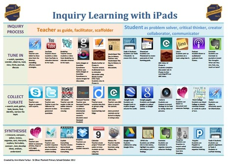 Inquiry learning with iPads | Aprender y educar | Scoop.it