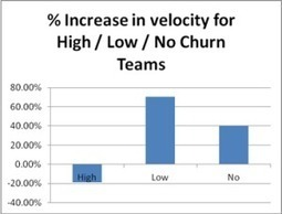 What is the effect of changing team members on velocity? | Innovatus | Scoop.it