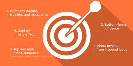 Calculer la rentabilité du contenu : pas si compliqué que ça... | Content-marketing : oh oui ! | Scoop.it