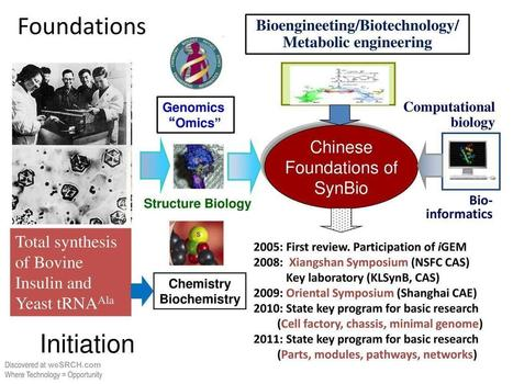 Synthetic biology in China – Foundation and Initiation - free slide submission, upload slide - Medical, weSRCH | SynBioFromLeukipposInstitute | Scoop.it