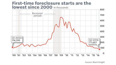 This one chart shows how dramatically foreclosures have fallen | Real Estate Plus+ Daily News | Scoop.it