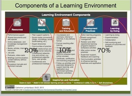 Work environment design for learning | Harold Jarche | elearning innvations | Scoop.it