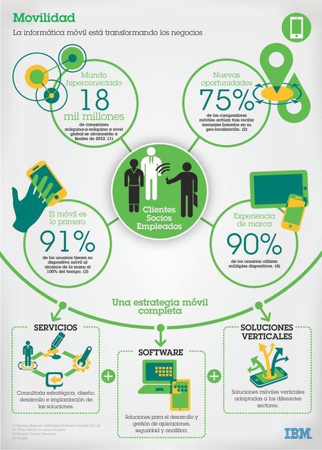 La movilidad está cambiando los negocios #infografia #infographic | turismo activo | Scoop.it