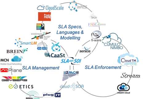 HPCwire: EGI Cloud: SLAs and Summer School | Cloud Central | Scoop.it