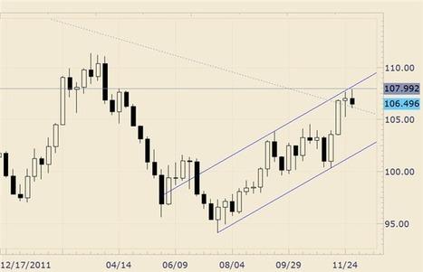 FOREX Analysis: EUR/USD Pattern is a Short Term Trader's Dream | DailyFX | EURUSD Analysis Daily | Scoop.it