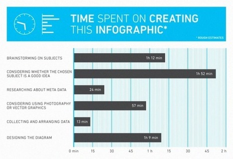Data+Design: Bar Chart April is Now Live... | visual data | Scoop.it