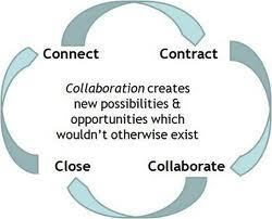 When Collaboration is Key | Creating a Collaborative Culture | Scoop.it