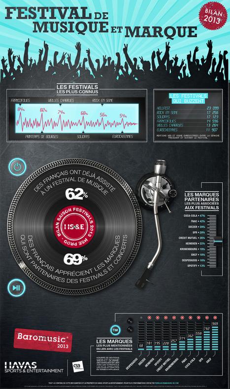 Musique : la Shuffle Generation | L'actualité de la filière Musique | Scoop.it