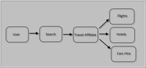 Travel Affiliate Program - The Best Business or Startups in 2014 | Join Travel Affiliate Programs | Scoop.it