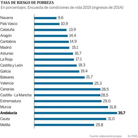 Un 28,6% de los españoles está en riesgo de pobreza y exclusión social rt @sninobecerra | #socialmedia #rrss #economia | Scoop.it