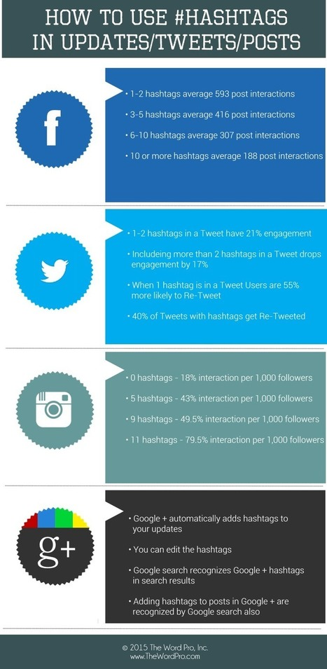 How to Use Hashtags [Infographic] | visualizing social media | Scoop.it